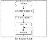 基于时间触发嵌入式系统的设计与应用(1)