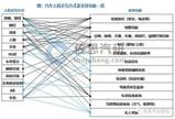 2020年中国汽车人机交互数据研究