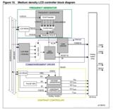 STM8L152的LCD模块原理及驱动