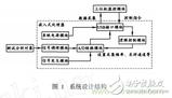 嵌入式系统USB接口的虚拟示波器设计