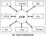 基于时间触发嵌入式系统的设计与应用(3)