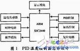 基于ARM微处理器的嵌入式温控系统设计