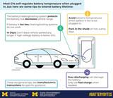 如何尽量延长电动汽车锂电池寿命?密歇根大学提供关键Tips