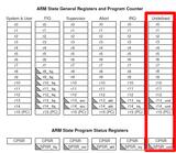 【ARM裸板】未定义指令异常分析及示例
