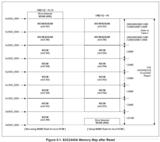 【ARM裸板】内存控制器、SDRAM基础与代码重定位