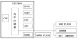 内存控制器与SDRAM