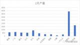 前俩月国内和全球动力电池数据解析