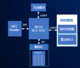 解读国民技术单芯片安全智能门锁方案