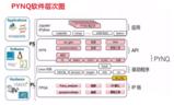 ARM与FPGA沟通的桥梁—米尔PYNQ开发板