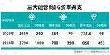 三大运营商为5G共开支1803亿,大手笔盘活产业链