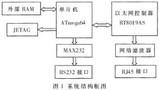 基于ATmega64及RTL8019AS实现工业系统远程控制的设计