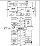 S3C2440芯片的时钟体系结构
