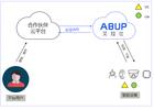 云云对接API,艾拉比赋能客户私有化OTA管理