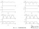 示波器观察波形