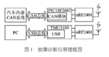 基于CAN总线结合射频和USB实现车载故障诊断仪的设计方案