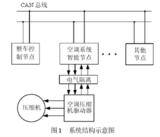 基于MCU、CAN控制<font color='red'>器</font>和<font color='red'>收发器</font>实现燃料电池汽车空调智能节点的设计