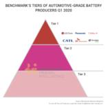 """宁德时代/远景AESC入围Benchmark""""全球一级电池制造商"""""""