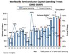预计2020年全球半导体资本支出将下降3%