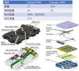 本田的电池模组和冷板系统设计