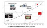 性能要求愈加苛刻,汽车电子系统如何设计多个电源电压?