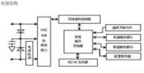 51单片机外围模块——DS18B20温度传感器