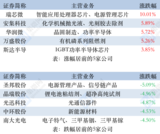 集微指数下跌1.43% 摩托罗拉搭载美光LPDDR5 DRAM芯片