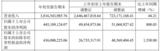 韦尔股份一季度净利润4.45亿元,同比增800%