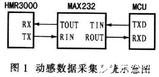 基于于HMR3000和MCU实现车辆模拟驾驶动感数据采集系统的设计