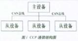 基于CCP协议实现汽车电子控制单元<font color='red'>标定</font>系统的设计