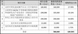 闻泰科技加大对安世投资 将高功率MOSFET产线引进中国