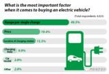纯电动汽车续航里程受哪些主要因素影响?
