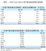 平板电脑市场在COVID-19影响下表现低迷