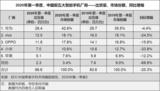 IDC:2020年Q1中国智能手机市场出货6660万台,好于预期