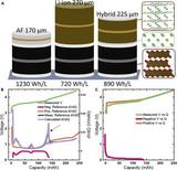 特斯拉发表混合电池研究新成果 用于增程纯电动车