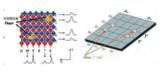 电容触控的技术原理及触控面板的部分电路