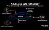 艾睿电子推出集成双向电力<font color='red'>转换器</font>解决方案,推动电动汽车到电网技术发展