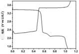 专利解密:比亚迪 磷酸铁锂电池