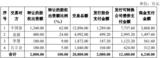 容大感光计划2.08亿元收购高<font color='red'>仕</font>电研100%股权