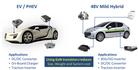 除了SiC,GaN也可实现高效、经济的800V EV牵引逆变器