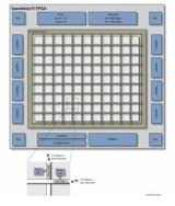 带你了解一下片上高速网络FPGA的八大好处