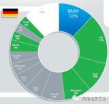 德国新能源汽车的鼓励政策和MEB的电池订单分配