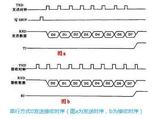 51单片机串行口及存储器工作原理分析