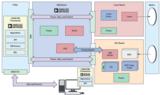 技术文章—开源<font color='red'>LIDAR</font>原型制作平台如何缩短设计流程