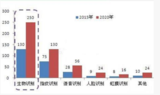 <font color='red'>未来</font>5年内,受多重因素的影响生物识别<font color='red'>市场</font>增速为14%