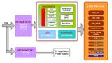 <font color='red'>理光</font>RN5T568CN电源方案—满足基于I.MX8Mmini板级电源需求