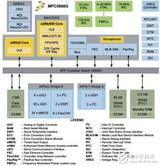 MPC5668G系列:Qorivva 双核<font color='red'>32</font><font color='red'>位</font>MCU,主要应用在汽车网关