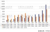 6月<font color='red'>电池</font>装车量涨34% 磷酸铁锂<font color='red'>电池</font>翻番