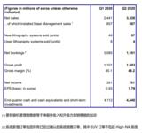 <font color='red'>ASM</font>L二季度净销售33亿欧元,毛利率达48.2%