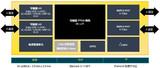 莱迪思全新<font color='red'>CrossLinkPlus</font> FPGA问市,内含片上闪存,超快启动