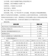 华东科技计划挂牌转让中电熊猫三条液晶<font color='red'>面板</font>产线股权